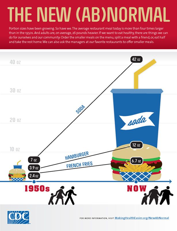 cdc-new-abnormal-infographic.jpg: 1950S, Portion Size, Burgers, Restaurant, Weightloss, Fast Food, Weights Loss, Food Portion