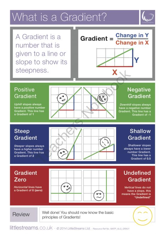 Drawing Lines With Gradients : Gradients what is a gradient skills poster from