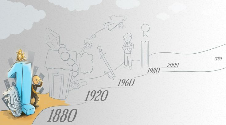A History of Company | 99designs