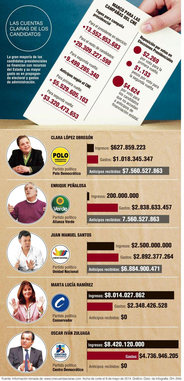 Los candidatos presidenciales se han gastado 13.000 millones de pesos @Perfil Colombiano