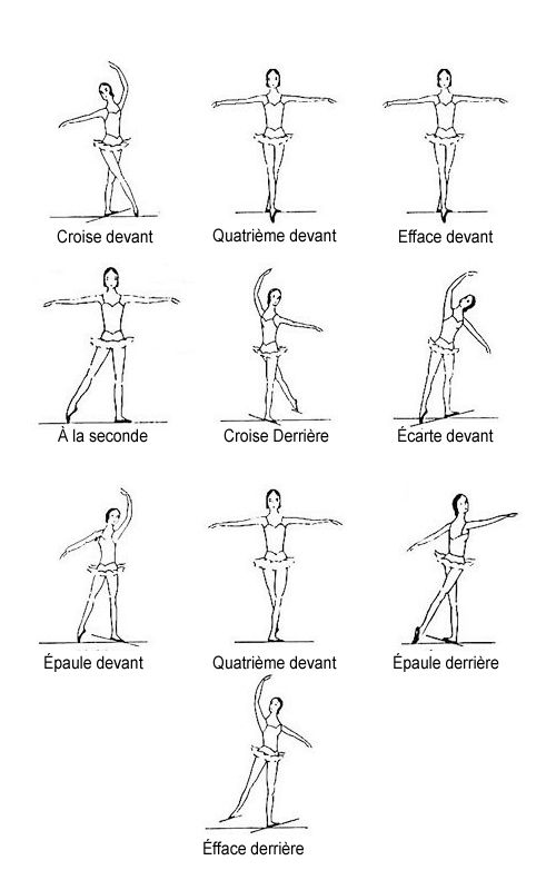 positions of the body as in diagram vaganova method croise devant a la find this pin and more on dance coloring pages