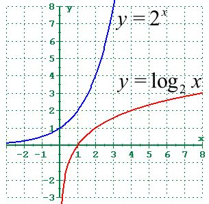 The inverse of an exponential function is a logarithmic ...
