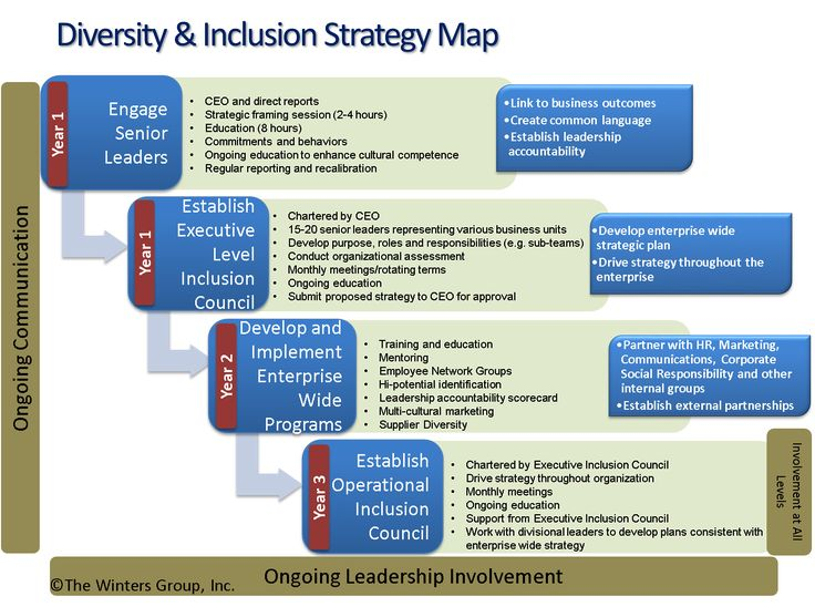 Inclusion Amp Diversity Framework Google Search