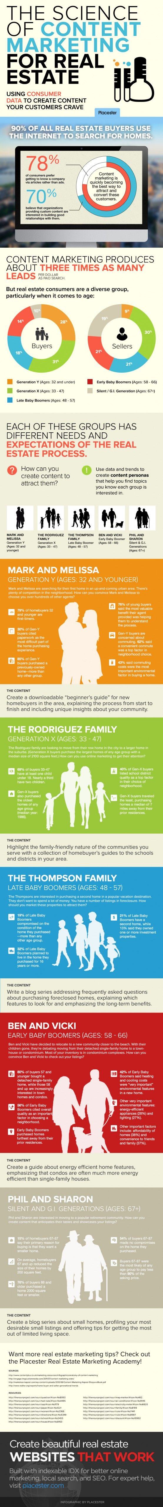There is a ton of great data on the buying and selling habits of real estate consumers in different...