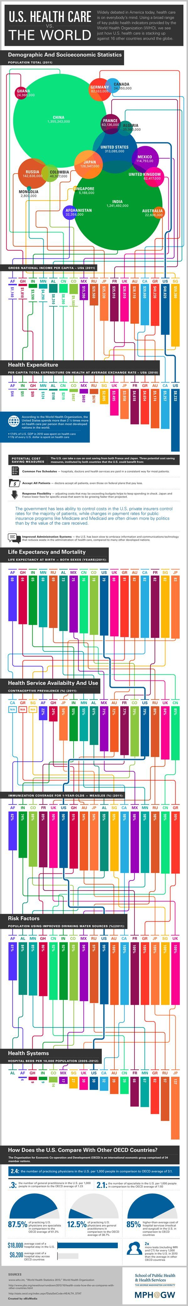 Infographic: Health care in the US vs. the world