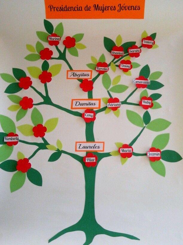 arbol genealogico mujeres jovenes   lds