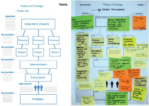Diagram representing a system change template and a picture with a ...