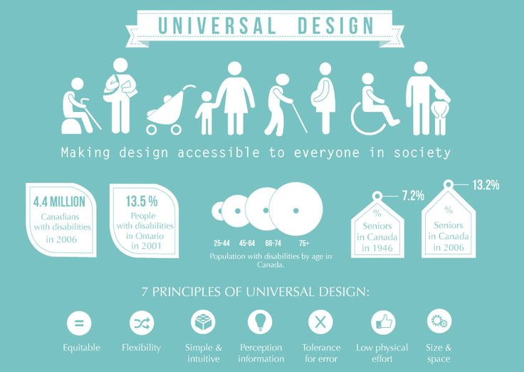 8 Best Universal Design Images On Pinterest Anchor Charts Art Academy And Assistive Technology