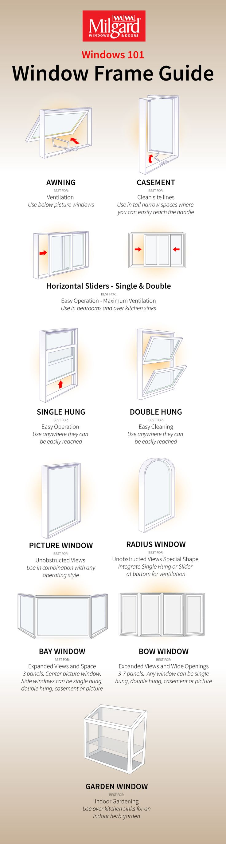 There's so much you can do with windows, it's sometimes hard to know where to start. Whether you're building a new home or replacing existing windows, here's a handy guide to help you get inspired. Are you ready to change your view?