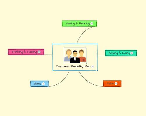 Map templates customer empathy
