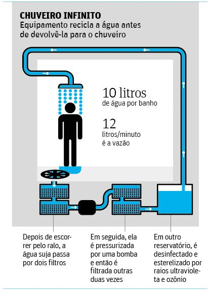 Engenheiro de SP cria chuveiro que dá banho 'infinito' com dez litros de água…