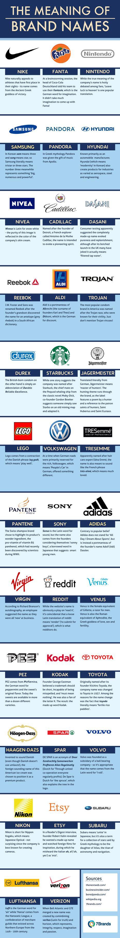Estas son algunas de las curiosidades que podrá encontrar en la infografía elaborada por 7 Brands en la que recoge el origen del nombre de 35 marcas muy conocidas por todos que seguro que rompen más de un mito. ¿Sabía que Adidas no es el acrónimo de 'All Day I Dream About Sports'? Eche un vistazo y descúbralo - See more at: http://www.marketingdirecto.com/actualidad/anunciantes/descubra-el-curioso-origen-del-nombre-de-estas-35-marcas/#sthash.oF0clJFh.dpuf