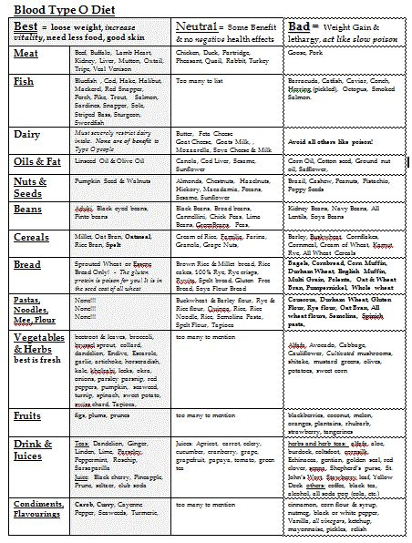 Blood Type O Food List.  I don't entirely believe in this way of eating since there is no physiologic reason why it's true.  But I feel much healthier eating closer to this after I found out I was type O and not type A