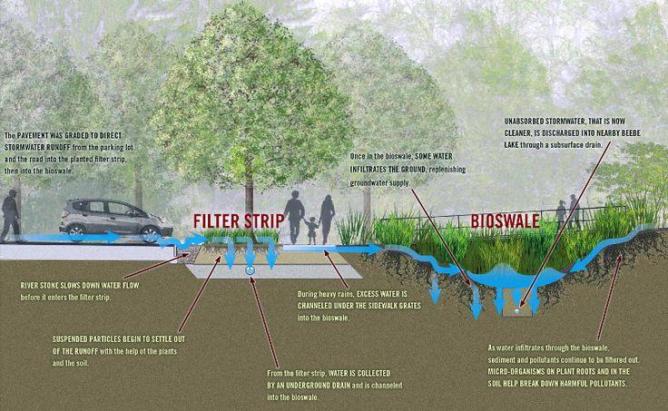 technologies in green landscape - Buscar con Google