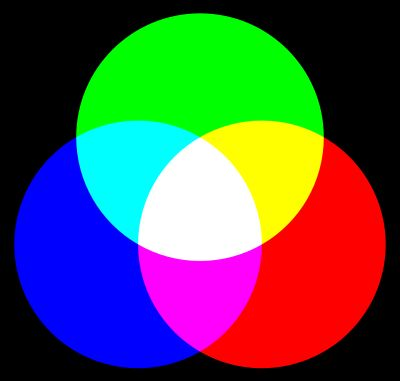Primary color - Simple English Wikipedia, the free encyclopedia
