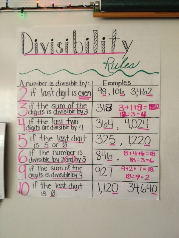 My divisibility rules chart by ashlee                                                                                                                                                                                 More