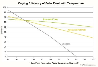 Efficiency Solar Panels Cost Graph For more great solar and wind power projects and information, go to www.windmillsforelectricity.com