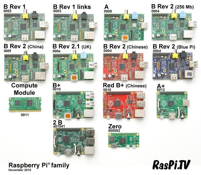 RasPi.TV updates the Raspberry Pi family photo – Raspberry Pi Pod