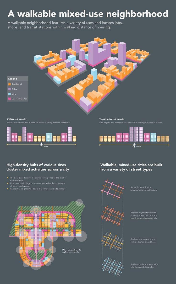 A Walkable Mixed-Use Neighborhood [Infographic]