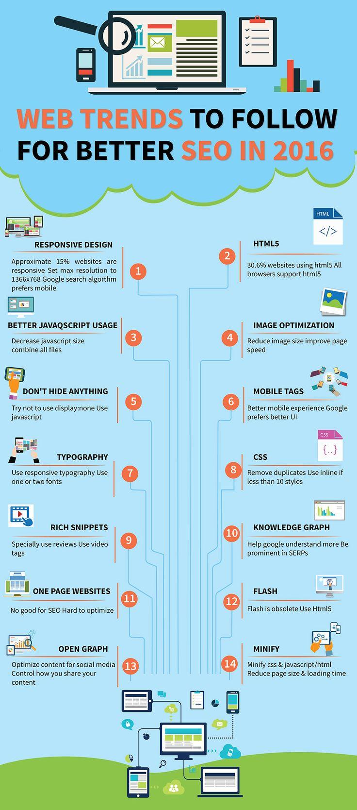 19 février 2016 - Une infographie qui nous donne 14 tendances à suivre pour notre veille sur le référencement naturel en 2016. #referencement #seo #internet