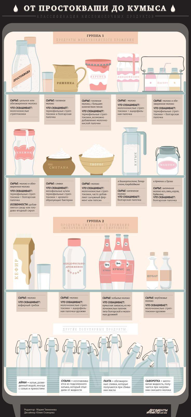 Кисломолочные продукты: как получаются и чем различаются. Инфографика | Продукты и напитки | Кухня | Аргументы и Факты