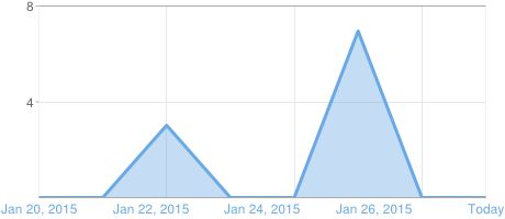 Graph of Blogger page views  I am so happy that my post went up and i have been so proud of myself.