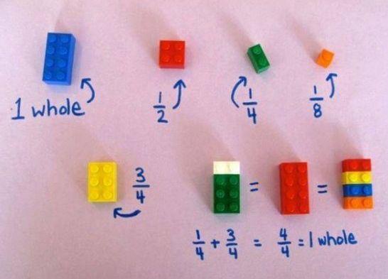 Manera eficiente de enseñar a los niños fracciones