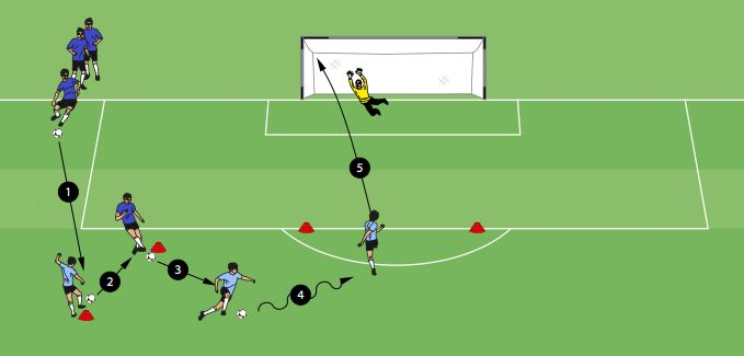 """The Lionel Messi shooting drill was designed with Barcelona forward, Lionel Messi in mind.By and large, Messiis considered one of the greatest soccer players of all time. In addition he is known for his quick combination play in the middle of the field, speedy dribbling, and prolific finishing. In this drill players emulate Messi as … Continue reading """"Lionel Messi Shooting Drill"""""""
