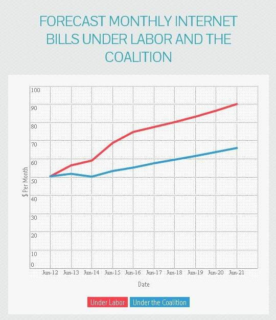 Forecast monthly internet bills - party comparison.