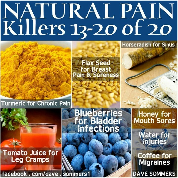 Medications for Pain
