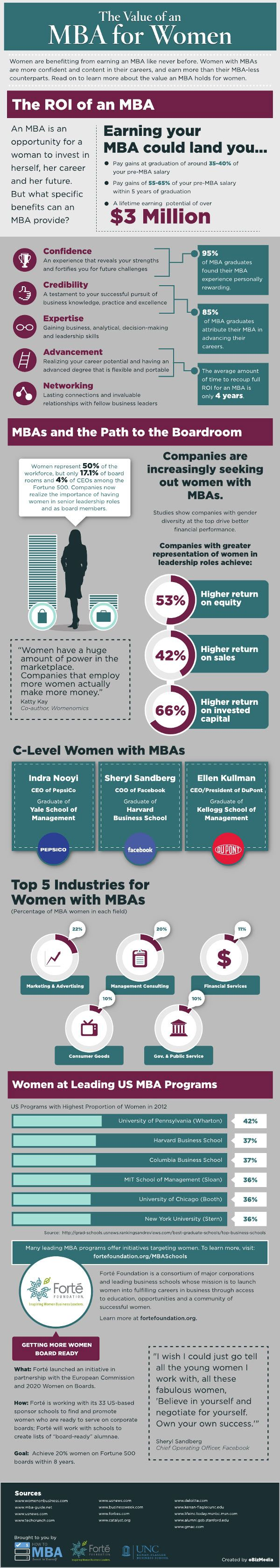 The MBA provides an unparalleled career edge