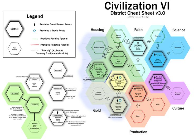 """Civilization VI District Cheat Sheet v3.0 - Just think of mistakes as """"Easter Eggs"""". : civ"""