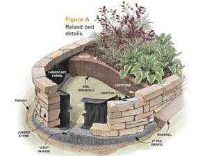 How to build a retaining wall or raised bed garden from stone. (May'12)