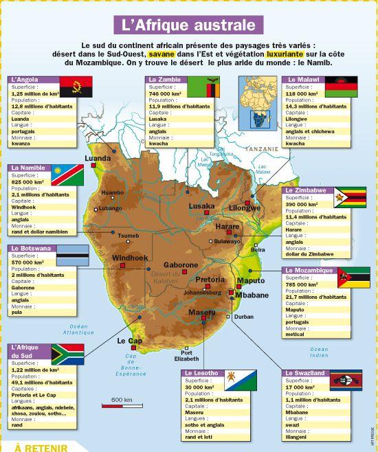 Fiche exposés : L'Afrique australe