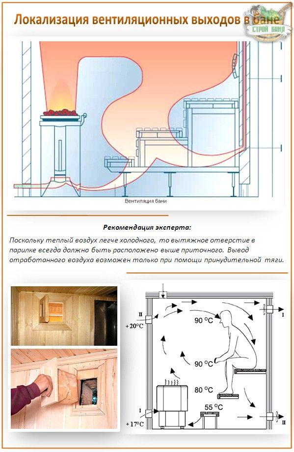 Вентиляционные выходы в бане