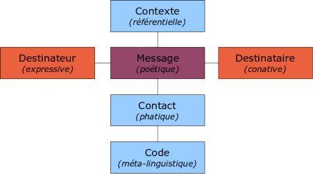 Schéma de la communication verbale, d'après Jakobson1. À chacun des six facteurs inaliénables de la communication correspond une des six fonctions du langage (entre parenthèses).