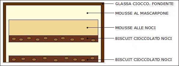 Sezione torta mascarpone, noci, cioccolato