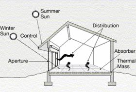 Because it's so large, my house will need to be efficient with heat. Passive solar design will certainly help.