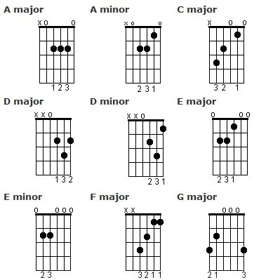 11 Best Chords Images On Pinterest Beginner Guitar Lessons Guitar