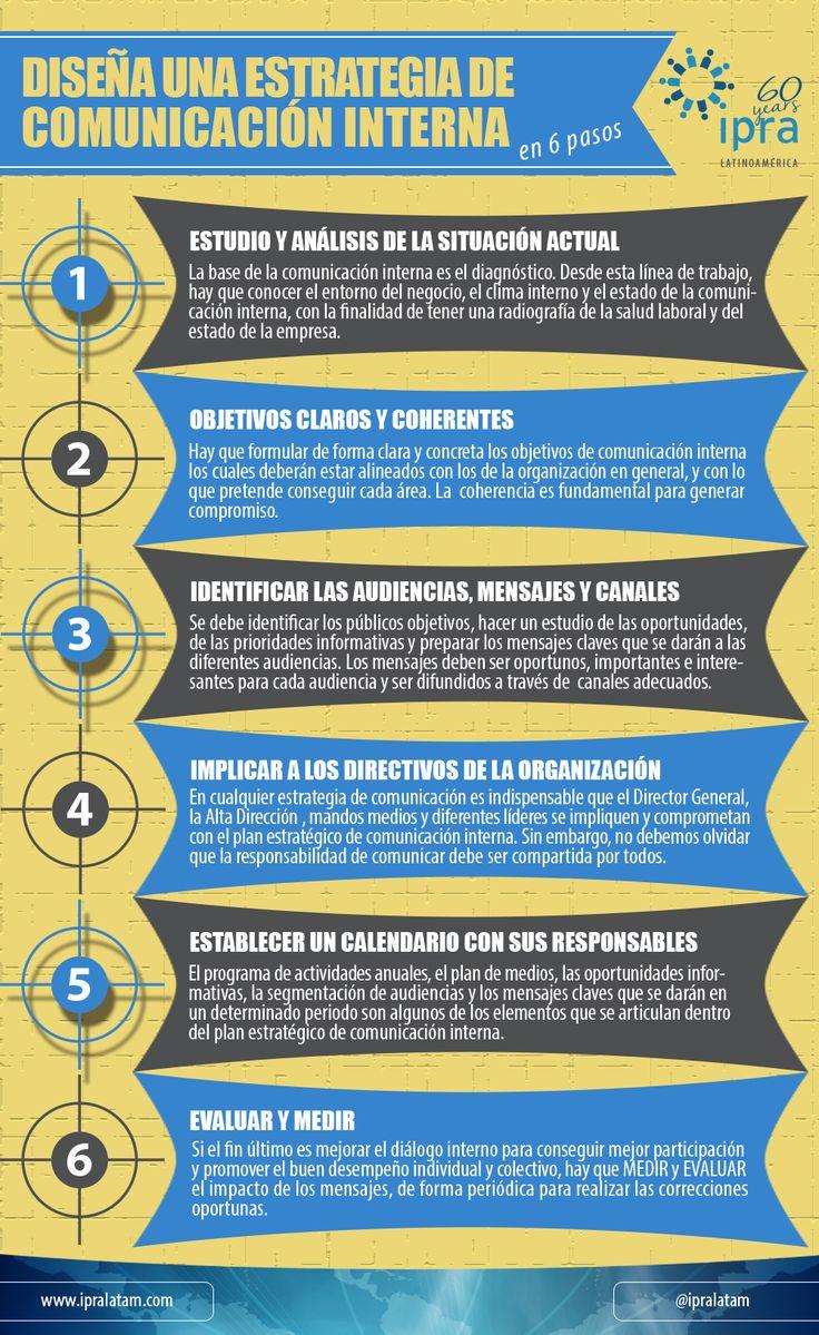 #IpraInfografia   Diseña una estrategia de comunicación interna en seis pasos. #RRPP