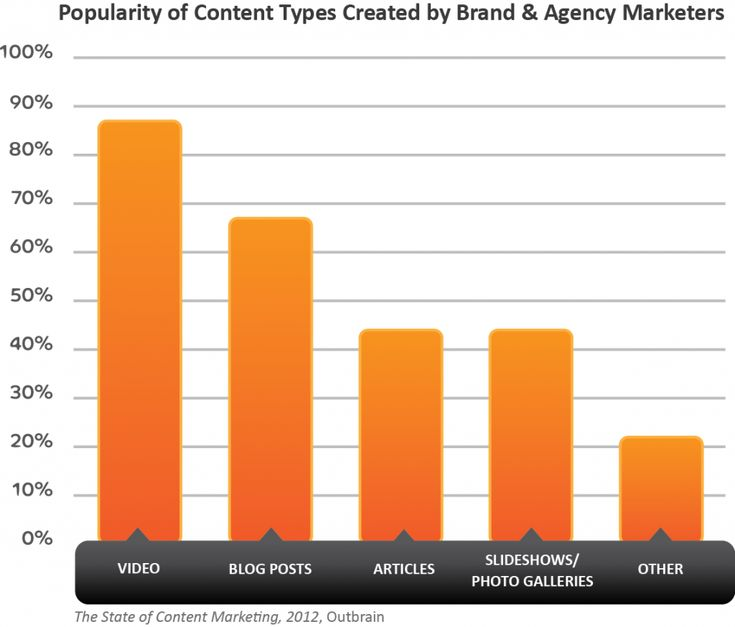 content types for marketing