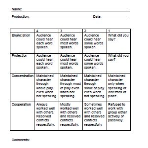 Play Production Rubric for Readers' Theater