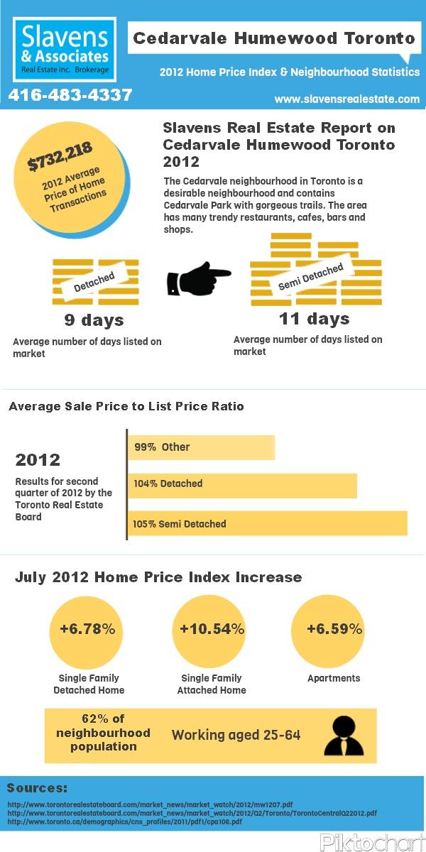 Cedarvale Toronto Real Estate 2012 Statistics #cedarvale #toronto #torontorealestate #realestate