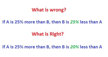 DO NOT DO THIS MISTAKE WHILE FINDING PERCENTAGE MORE: This pin discusses problems in percentages.  They are:  Percentage Increase, percentage decrease, percentage more, percent less, what % of A is B? overall % change during two successive percentage changes of increase or decrease or both, final value after a % increase or decrease.