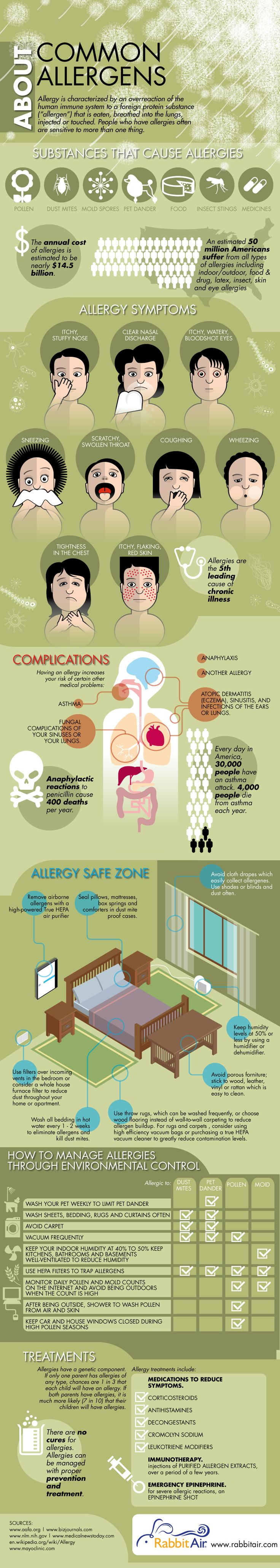 "Allergy is characterized by an overreaction of the human immune system to a foreign substance (""allergen"") that is eaten, breathed into the lungs, inj"