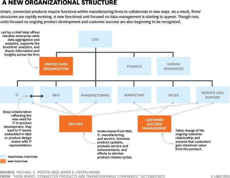 impact of structure on organizations The organizational structure influences what types of stimuli from the environment reaches individual bureaucrats and it sets constrains on bureaucratic decisions and actions (scott 1992.