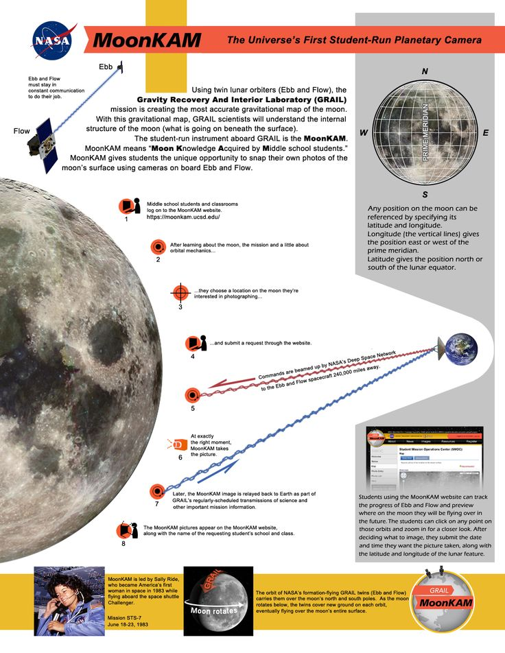 Holy GRAIL! Photos From NASA's Moon Gravity Mission ...