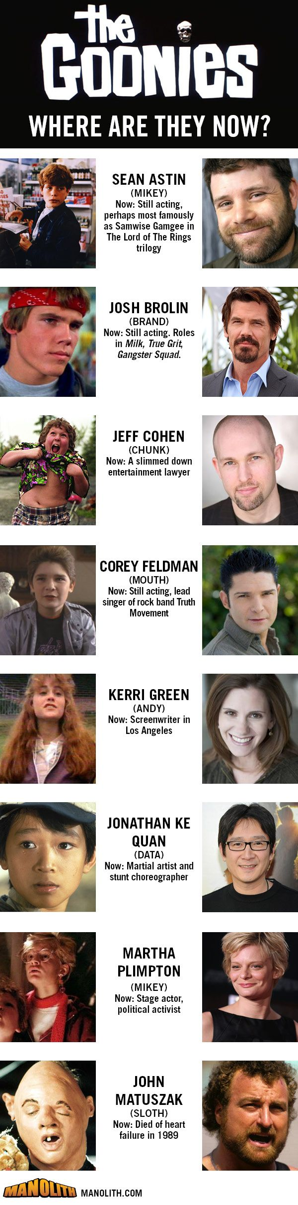 Ever wonder where the cast of the Goonies went? 28 years later, we catch up with the cast of The Goonies and see what they're up to.