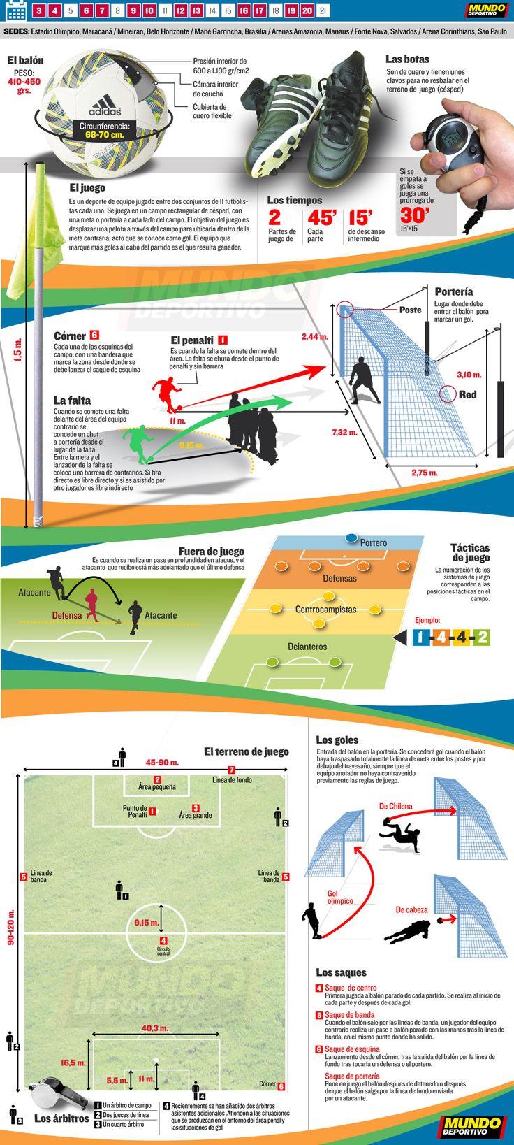 Descubre en este gráfico todos los datos sobre el Fútbol (días de competición, disciplinas, sanciones, materiales, la pista y las posiciones)