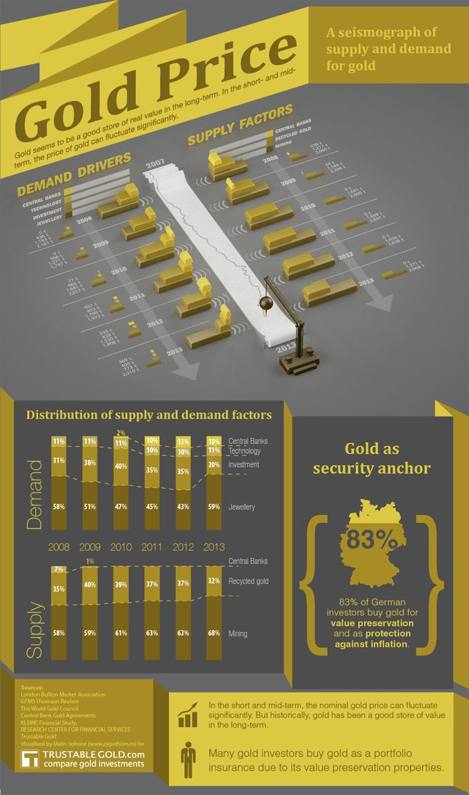 Gold price can fluctuate in short term or in medium term but historically gold is giving good return.We are herewith Gold Price infographic by valuted gold